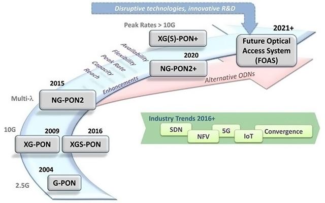 ISTC Tecnología PON en Ciudades Inteligentes 04