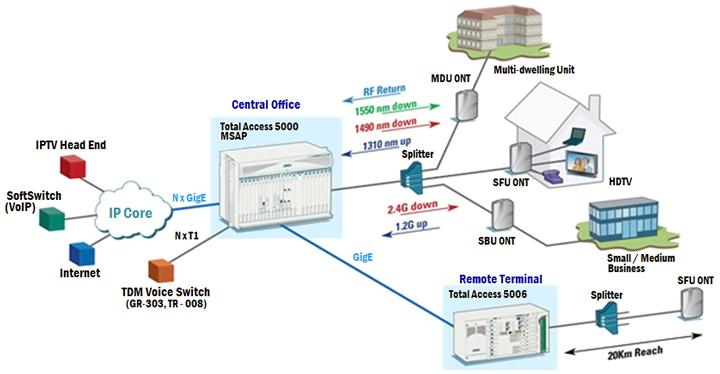 ISTC Tecnología PON en Ciudades Inteligentes 05