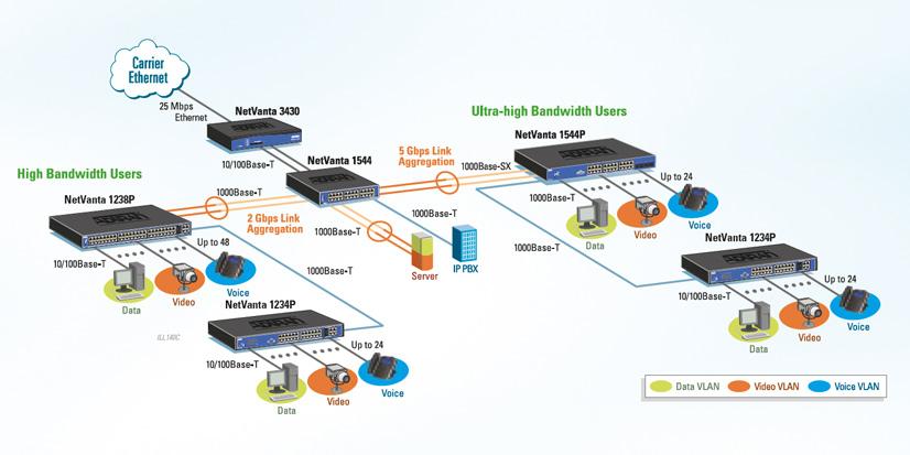 ISTC distribuye soluciones swicthes Adtran 01