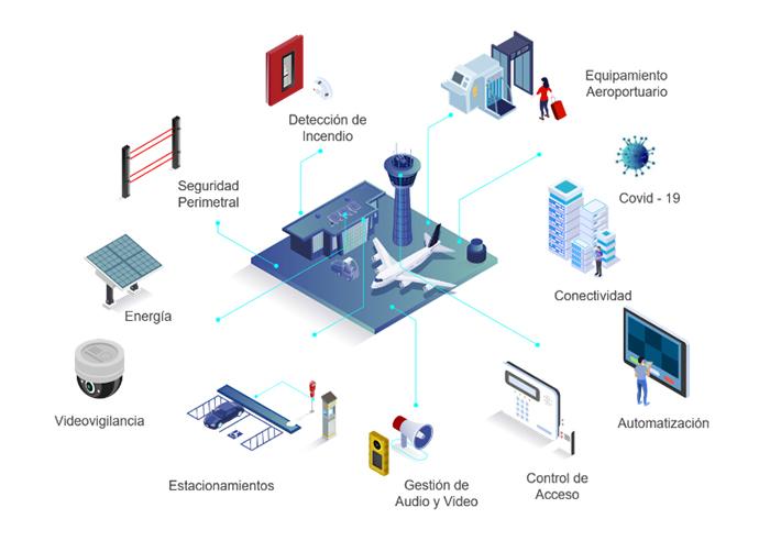 ISTC Soluciones para Aeropuertos 01