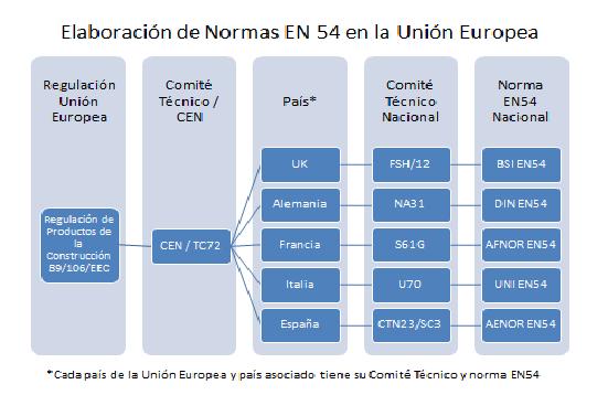 Elaboracion de Normas EN54 en la union Europea-vf