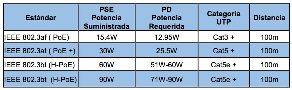 Trendnet caracteristicas IEEE PoE 1