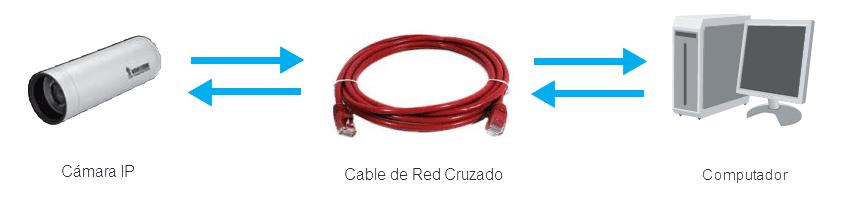 Cable Cruzado