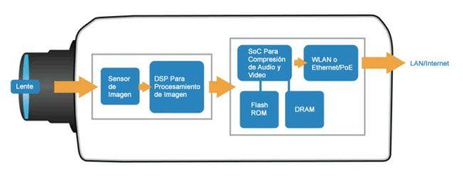 Camara IP Diagrama Flujo