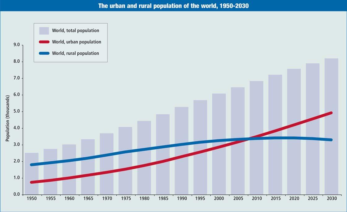 smart1 tendencias poblacion urbana y rural