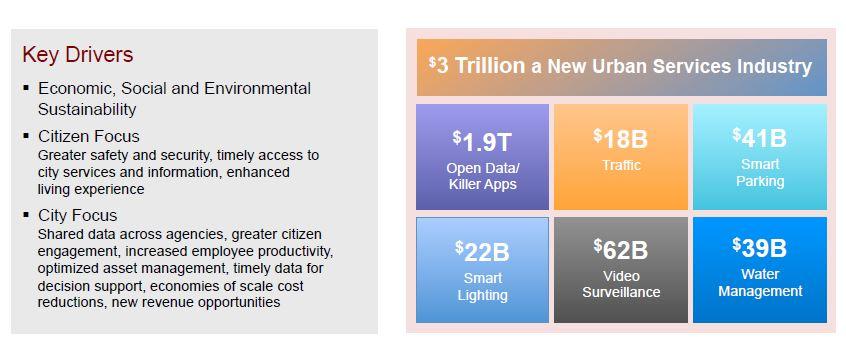smart3 segmentacion del mercado ciudad inteligente